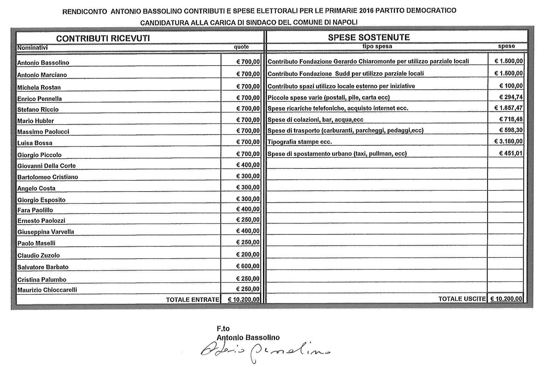 Spese primarie